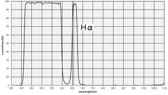 HEUIB-II透過特性