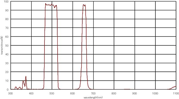 LPS-V4透過特性